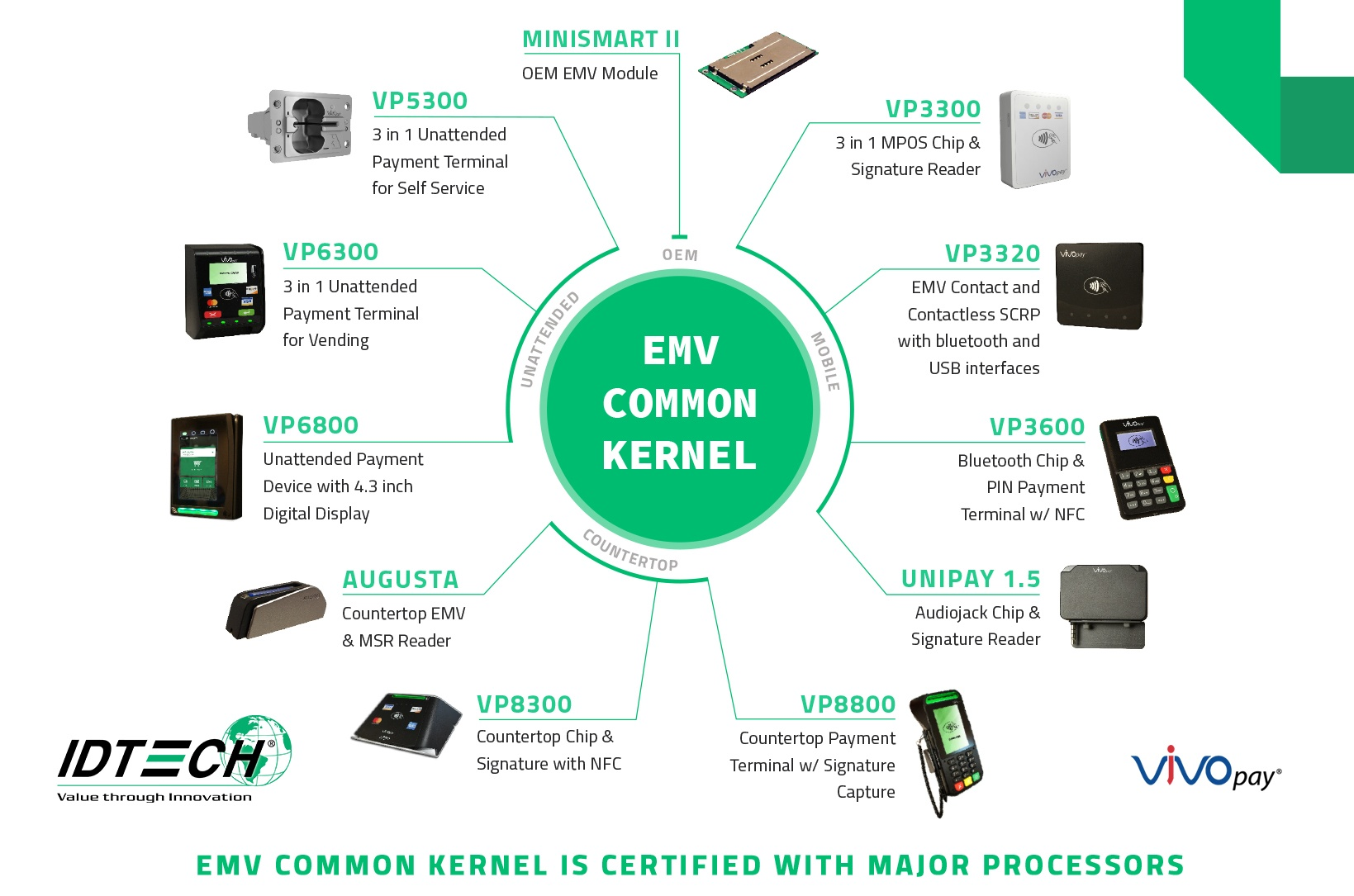 EMV Common Kernel – ID TECH - Knowledge Base - IDTECH - Confluence